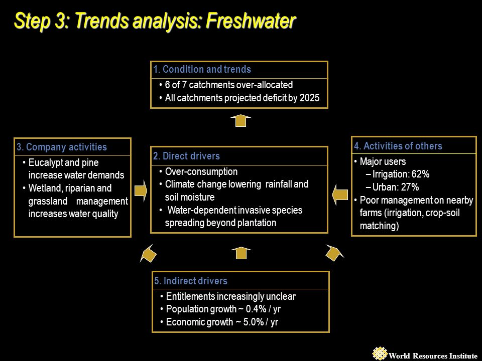 World Resources Institute Step 3: Trends analysis: Freshwater 1.