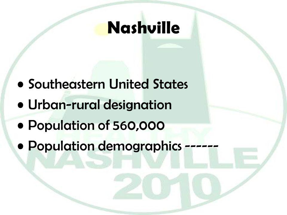 Nashville Southeastern United States Urban-rural designation Population of 560,000 Population demographics ------