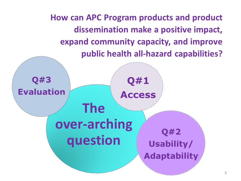 8 The over-arching question Q#3 Evaluation Q#2 Usability/ Adaptability Q#1 Access How can APC Program products and product dissemination make a positi