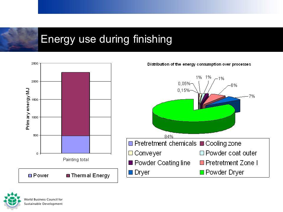 Energy use during finishing