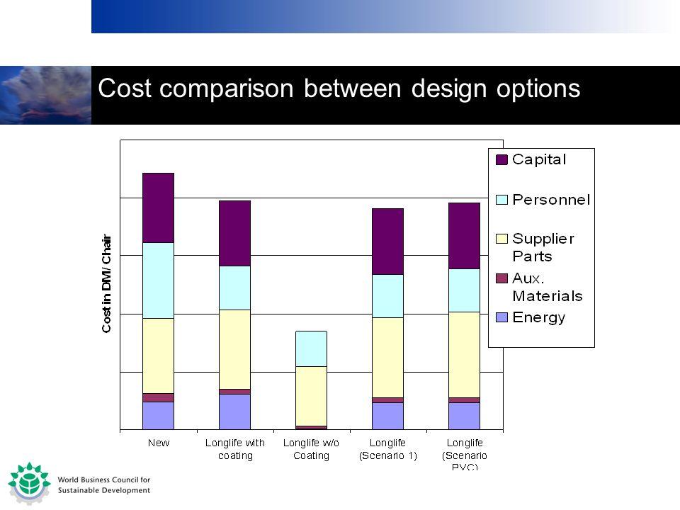 Cost comparison between design options