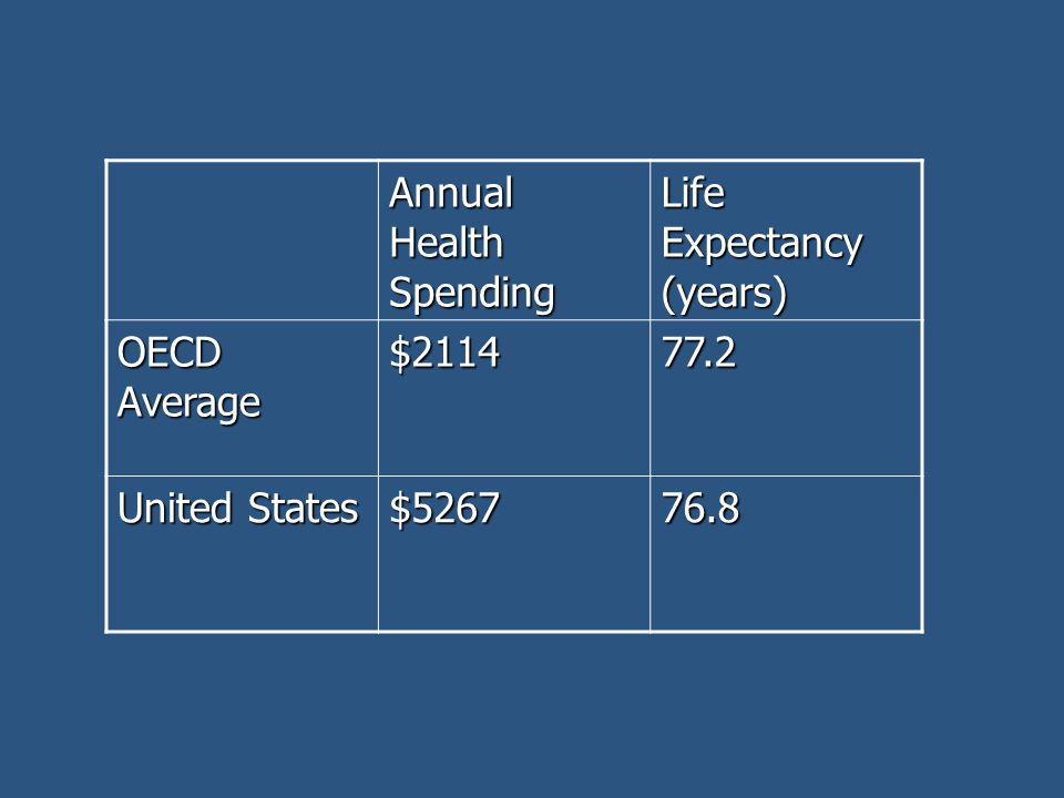Annual Health Spending Life Expectancy (years) OECD Average $211477.2 United States $526776.8