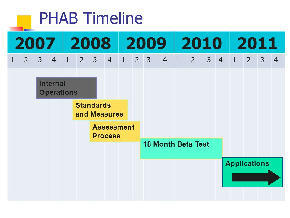 PHAB Timeline 20072008200920102011 12341234123412341234 Internal Operations Standards and Measures Assessment Process 18 Month Beta Test Applications