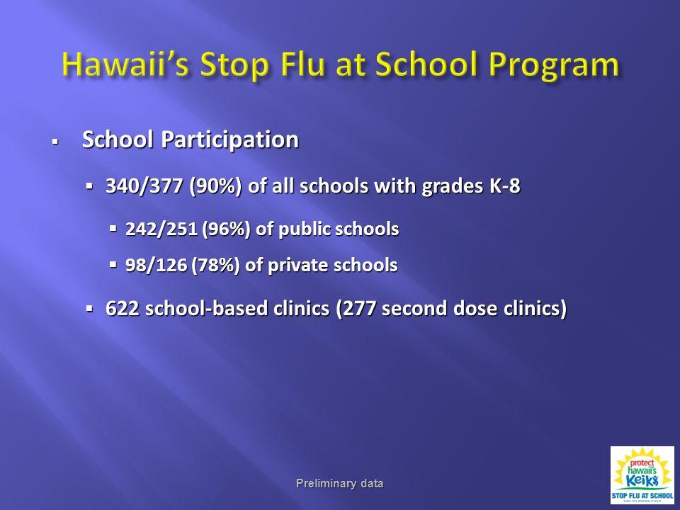School Participation School Participation 340/377 (90%) of all schools with grades K-8 340/377 (90%) of all schools with grades K-8 242/251 (96%) of public schools 242/251 (96%) of public schools 98/126 (78%) of private schools 98/126 (78%) of private schools 622 school-based clinics (277 second dose clinics) 622 school-based clinics (277 second dose clinics) Preliminary data