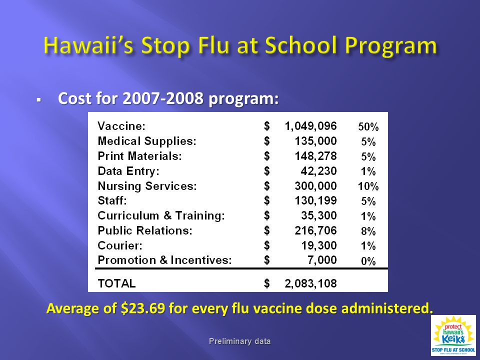 Cost for 2007-2008 program: Cost for 2007-2008 program: Preliminary data Average of $23.69 for every flu vaccine dose administered.