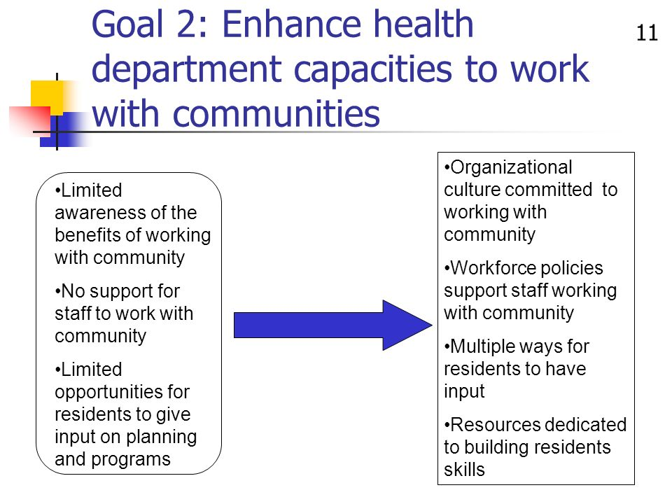 11 Limited awareness of the benefits of working with community No support for staff to work with community Limited opportunities for residents to give input on planning and programs Organizational culture committed to working with community Workforce policies support staff working with community Multiple ways for residents to have input Resources dedicated to building residents skills Goal 2: Enhance health department capacities to work with communities