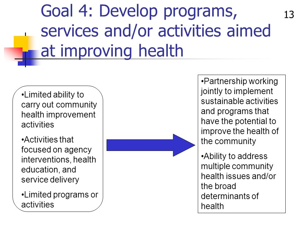 13 Limited ability to carry out community health improvement activities Activities that focused on agency interventions, health education, and service delivery Limited programs or activities Partnership working jointly to implement sustainable activities and programs that have the potential to improve the health of the community Ability to address multiple community health issues and/or the broad determinants of health Goal 4: Develop programs, services and/or activities aimed at improving health