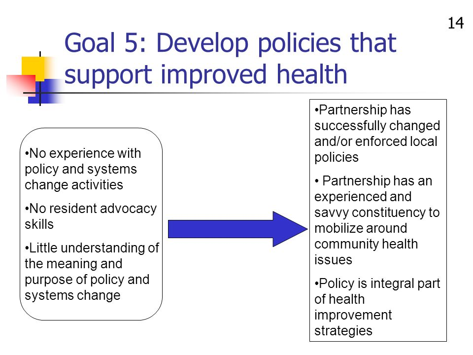 14 Partnership has successfully changed and/or enforced local policies Partnership has an experienced and savvy constituency to mobilize around community health issues Policy is integral part of health improvement strategies Goal 5: Develop policies that support improved health No experience with policy and systems change activities No resident advocacy skills Little understanding of the meaning and purpose of policy and systems change