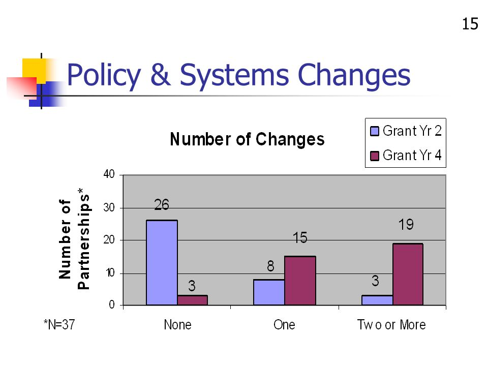 15 Policy & Systems Changes