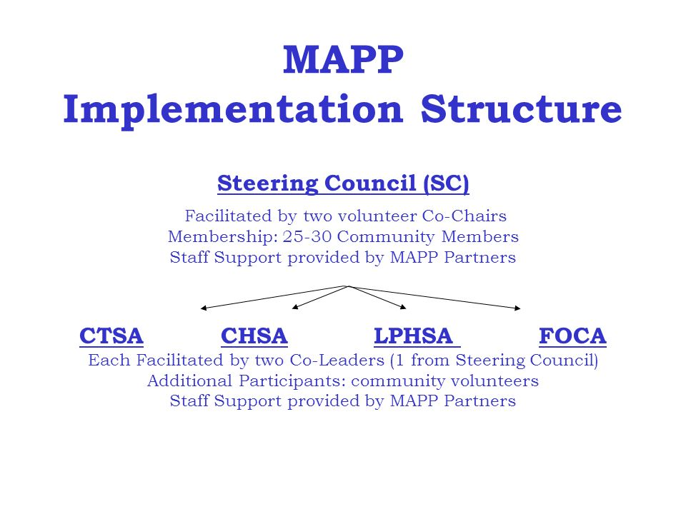 MAPP Implementation Structure Steering Council (SC) Facilitated by two volunteer Co-Chairs Membership: 25-30 Community Members Staff Support provided by MAPP Partners CTSA CHSA LPHSA FOCA Each Facilitated by two Co-Leaders (1 from Steering Council) Additional Participants: community volunteers Staff Support provided by MAPP Partners