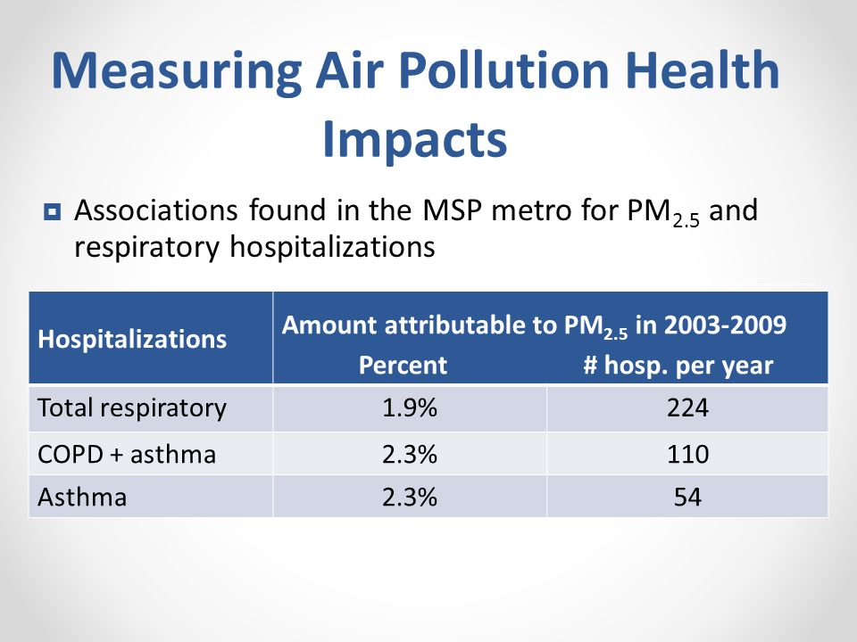 Measuring Air Pollution Health Impacts Hospitalizations Amount attributable to PM 2.5 in 2003-2009 Percent # hosp. per year Total respiratory1.9%224 C