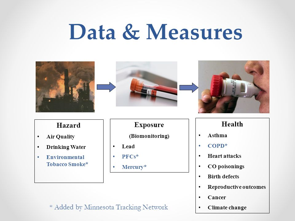 Data & Measures Hazard Air Quality Drinking Water Environmental Tobacco Smoke* Exposure (Biomonitoring) Lead PFCs* Mercury* Health Asthma COPD* Heart