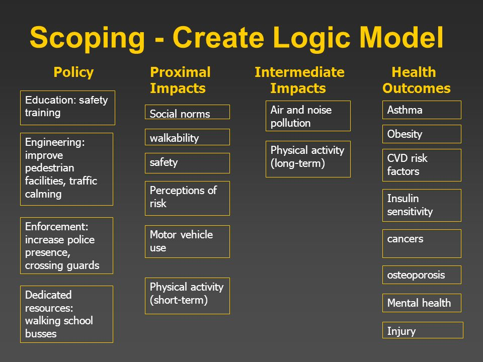Scoping - Create Logic Model Education: safety training Social norms Physical activity (long-term) CVD risk factors Obesity Asthma Insulin sensitivity
