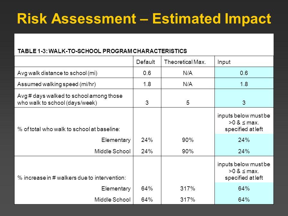 Risk Assessment – Estimated Impact TABLE 1-3: WALK-TO-SCHOOL PROGRAM CHARACTERISTICS DefaultTheoretical Max.Input Avg walk distance to school (mi)0.6N