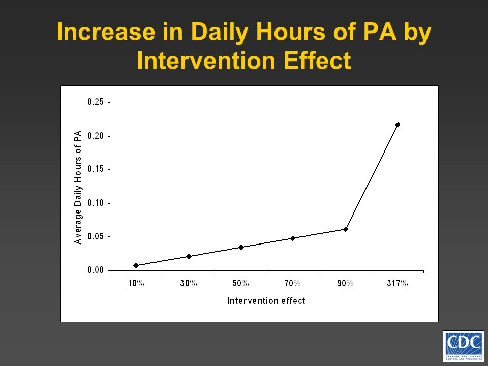 Increase in Daily Hours of PA by Intervention Effect