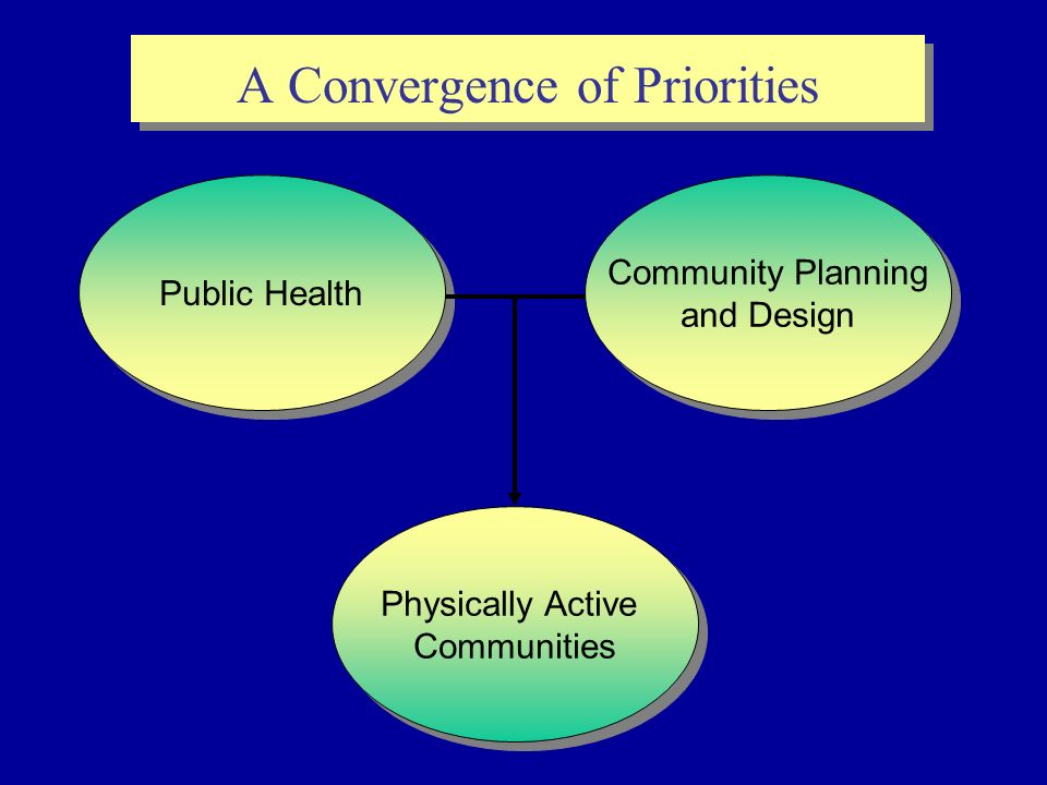 Public Health Community Planning and Design Community Planning and Design Physically Active Communities Physically Active Communities A Convergence of