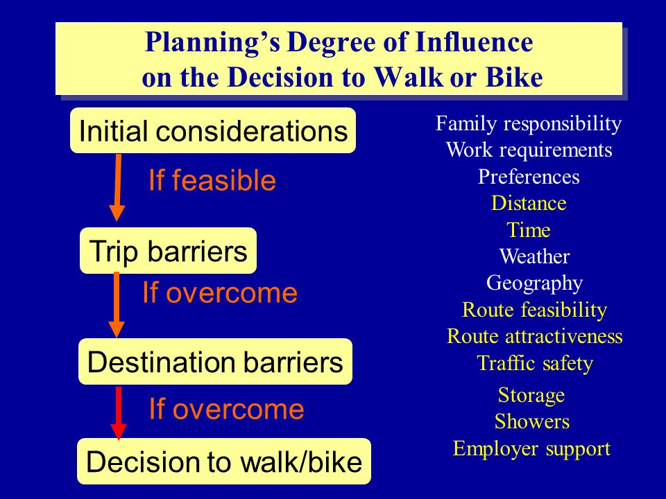 Initial considerations Trip barriers Destination barriers Decision to walk/bike Family responsibility Work requirements Preferences Distance Time Weather Geography Route feasibility Route attractiveness Traffic safety Storage Showers Employer support If feasible If overcome Plannings Degree of Influence on the Decision to Walk or Bike