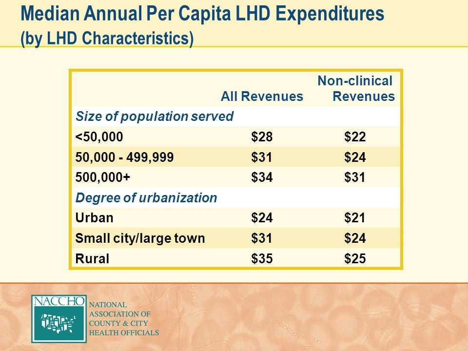 Median Annual Per Capita LHD Expenditures (by LHD Characteristics) All Revenues Non-clinical Revenues Size of population served <50,000$28$22 50,000 - 499,999$31$24 500,000+$34$31 Degree of urbanization Urban$24$21 Small city/large town$31$24 Rural$35$25
