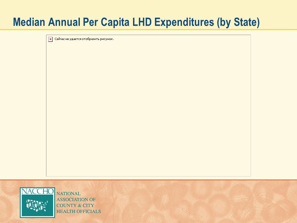 Median Annual Per Capita LHD Expenditures (by State)