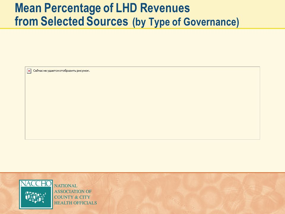 Mean Percentage of LHD Revenues from Selected Sources (by Type of Governance)