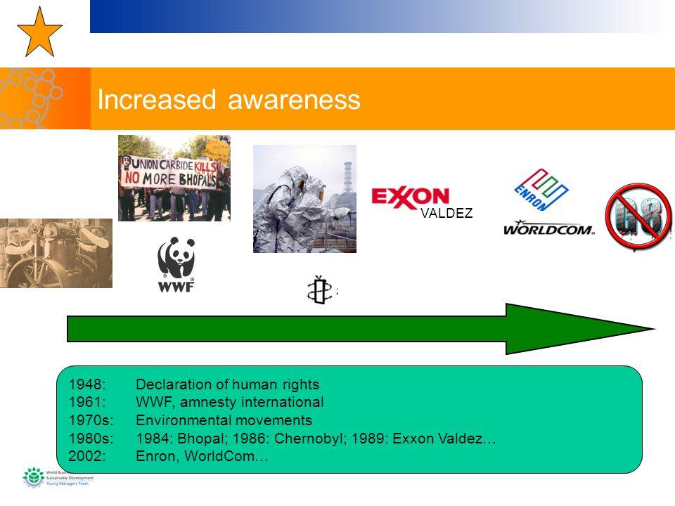 VALDEZ 1948: Declaration of human rights 1961: WWF, amnesty international 1970s: Environmental movements 1980s: 1984: Bhopal; 1986: Chernobyl; 1989: E