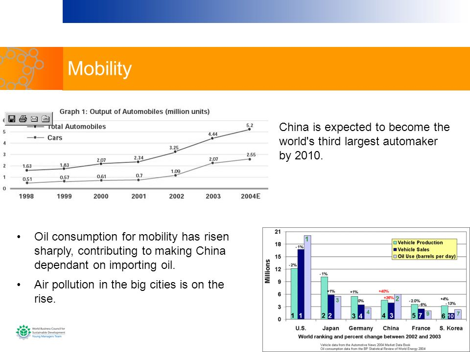 Mobility China is expected to become the world's third largest automaker by 2010. Oil consumption for mobility has risen sharply, contributing to maki