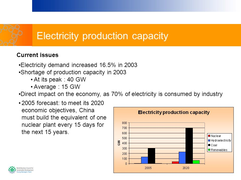 Electricity production capacity Current issues Electricity demand increased 16.5% in 2003 Shortage of production capacity in 2003 At its peak : 40 GW