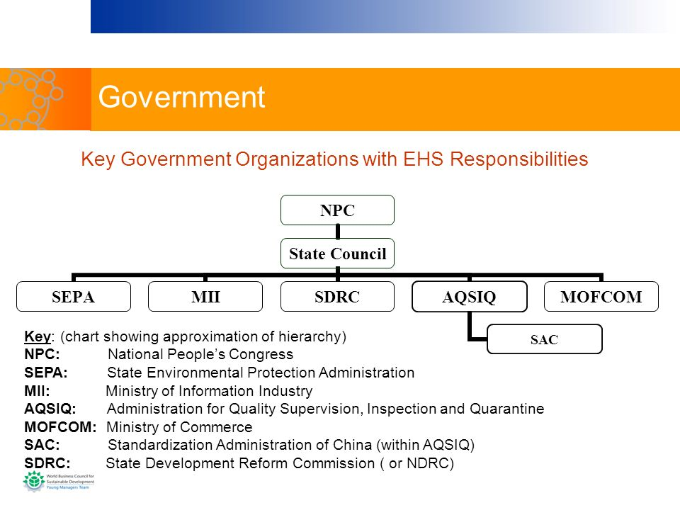 Government NPC State Council SEPAMIISDRCAQSIQ SAC MOFCOM Key: (chart showing approximation of hierarchy) NPC: National Peoples Congress SEPA: State En
