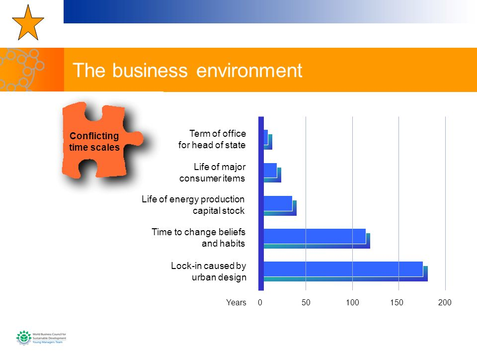 The business environment Conflicting time scales 050100150200 Lock-in caused by urban design Time to change beliefs and habits Life of energy producti