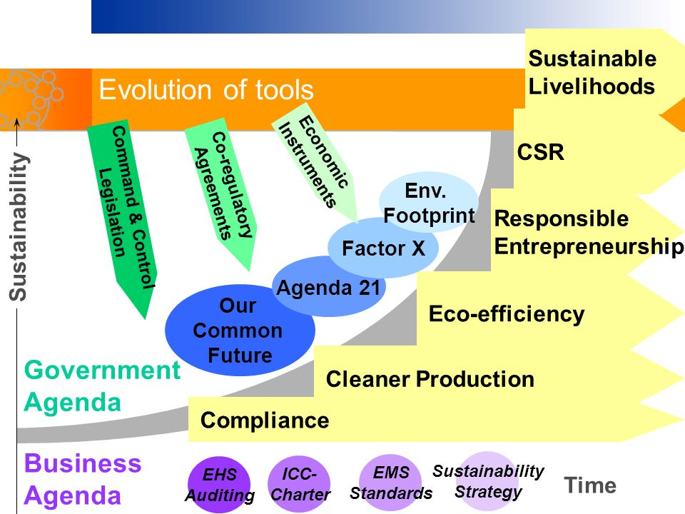 Time Business Agenda Compliance Cleaner Production Eco-efficiency Responsible Entrepreneurship EHS Auditing ICC- Charter EMS Standards Sustainability