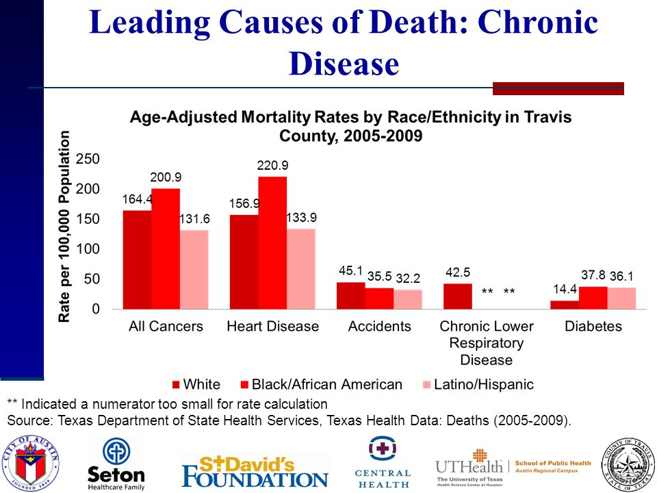 Leading Causes of Death: Chronic Disease ** Indicated a numerator too small for rate calculation Source: Texas Department of State Health Services, Te