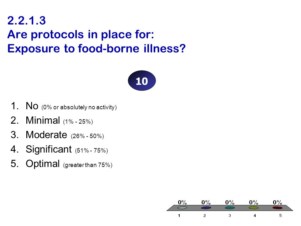 2.2.1.3 Are protocols in place for: Exposure to food-borne illness? 1.No (0% or absolutely no activity) 2.Minimal (1% - 25%) 3.Moderate (26% - 50%) 4.