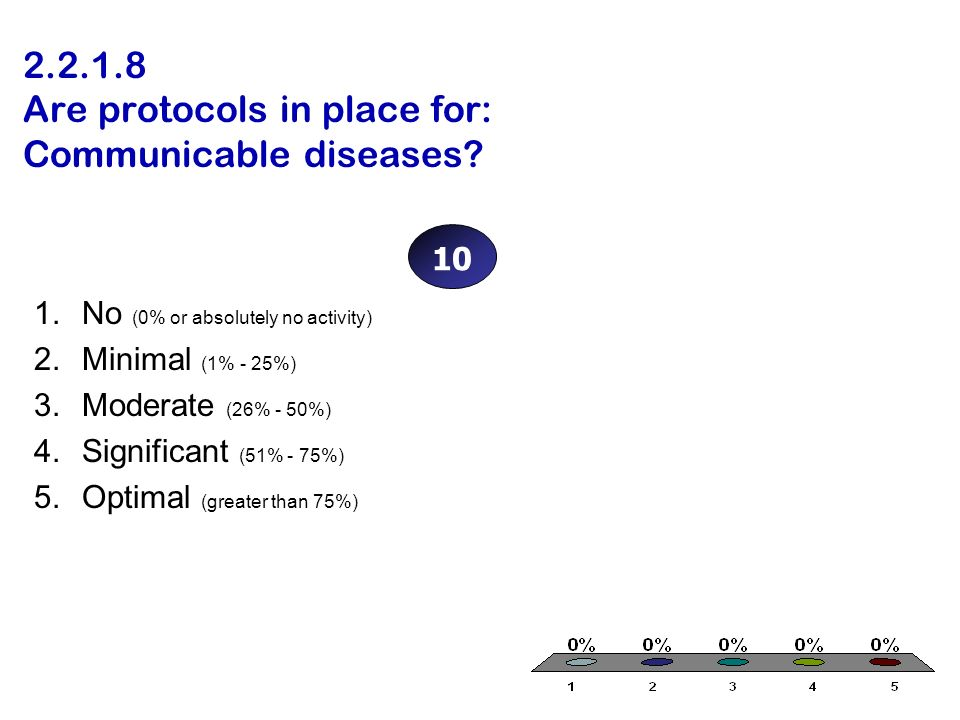 2.2.1.8 Are protocols in place for: Communicable diseases? 1.No (0% or absolutely no activity) 2.Minimal (1% - 25%) 3.Moderate (26% - 50%) 4.Significa