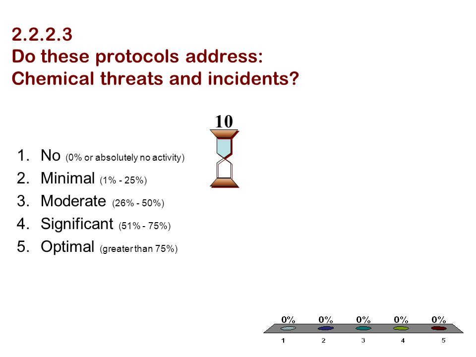 2.2.2.3 Do these protocols address: Chemical threats and incidents? 1.No (0% or absolutely no activity) 2.Minimal (1% - 25%) 3.Moderate (26% - 50%) 4.