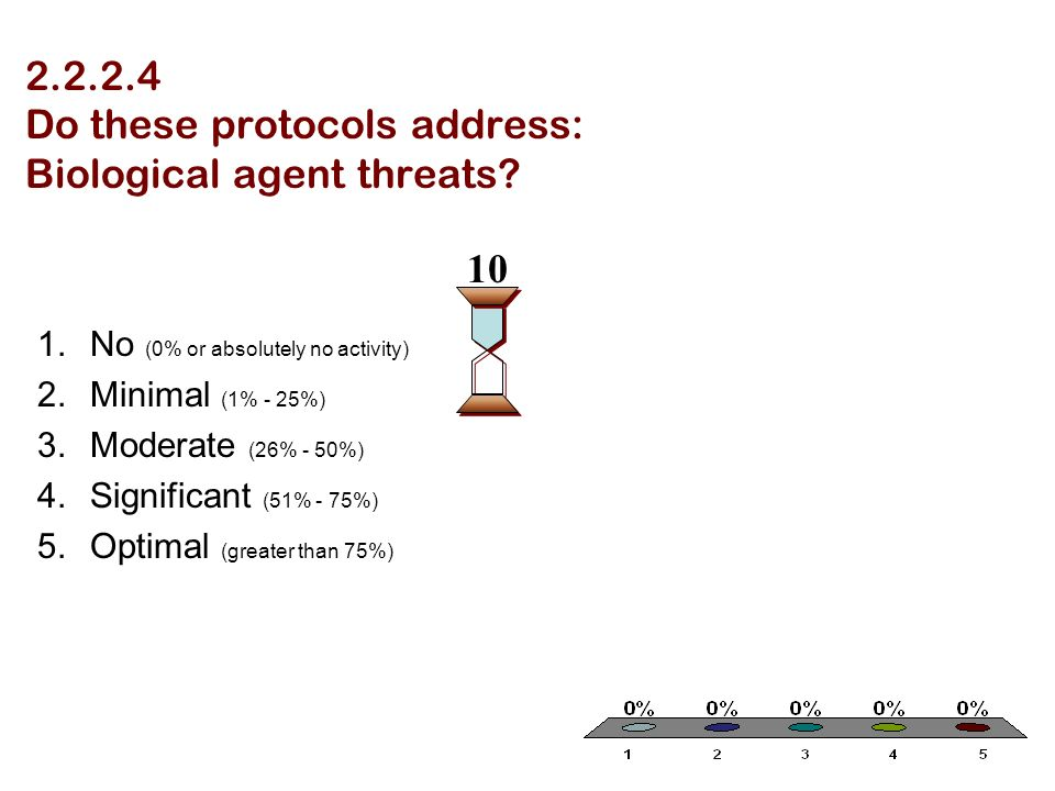 2.2.2.4 Do these protocols address: Biological agent threats? 1.No (0% or absolutely no activity) 2.Minimal (1% - 25%) 3.Moderate (26% - 50%) 4.Signif