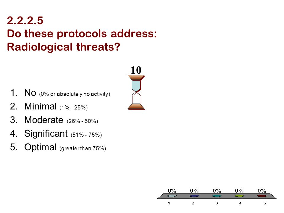 2.2.2.5 Do these protocols address: Radiological threats? 1.No (0% or absolutely no activity) 2.Minimal (1% - 25%) 3.Moderate (26% - 50%) 4.Significan
