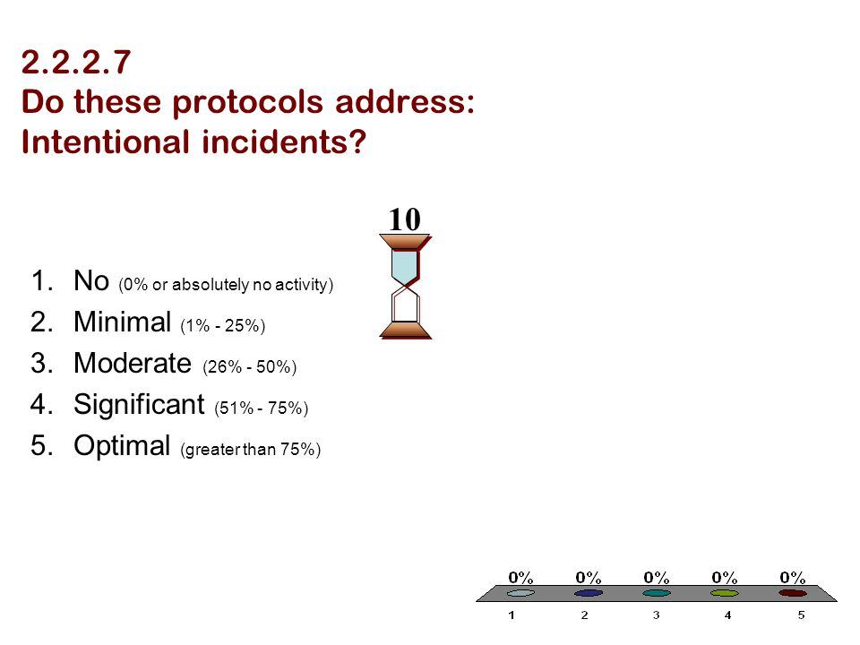 2.2.2.7 Do these protocols address: Intentional incidents? 1.No (0% or absolutely no activity) 2.Minimal (1% - 25%) 3.Moderate (26% - 50%) 4.Significa