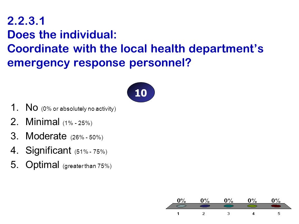 2.2.3.1 Does the individual: Coordinate with the local health departments emergency response personnel? 1.No (0% or absolutely no activity) 2.Minimal