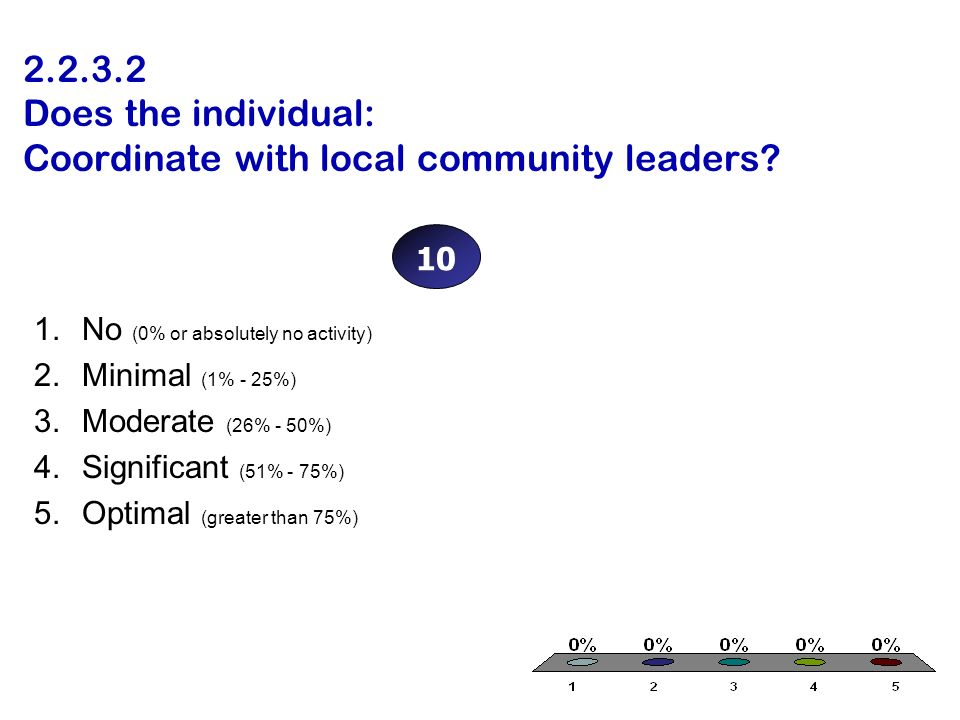 2.2.3.2 Does the individual: Coordinate with local community leaders? 1.No (0% or absolutely no activity) 2.Minimal (1% - 25%) 3.Moderate (26% - 50%)