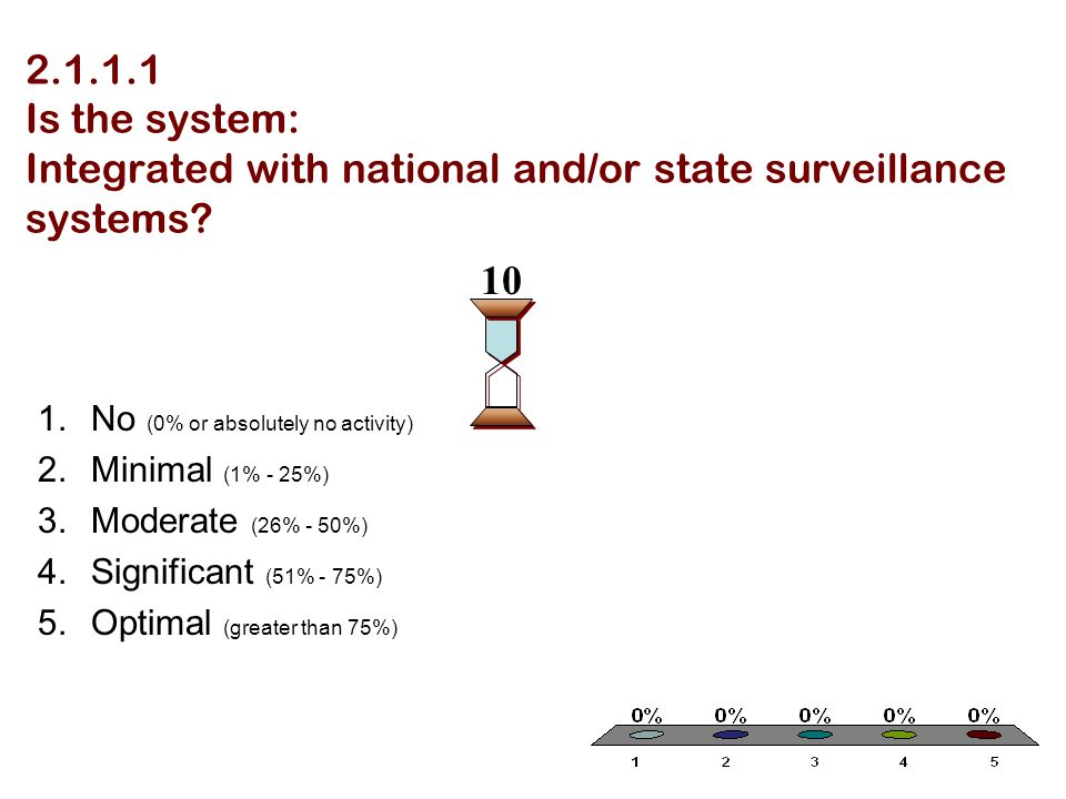 Is the system: Integrated with national and/or state surveillance systems.