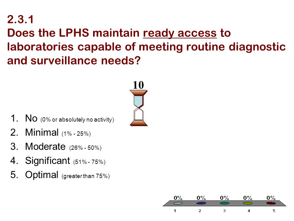 2.3.1 Does the LPHS maintain ready access to laboratories capable of meeting routine diagnostic and surveillance needs? 1.No (0% or absolutely no acti