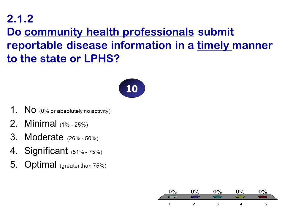 2.1.2 Do community health professionals submit reportable disease information in a timely manner to the state or LPHS.