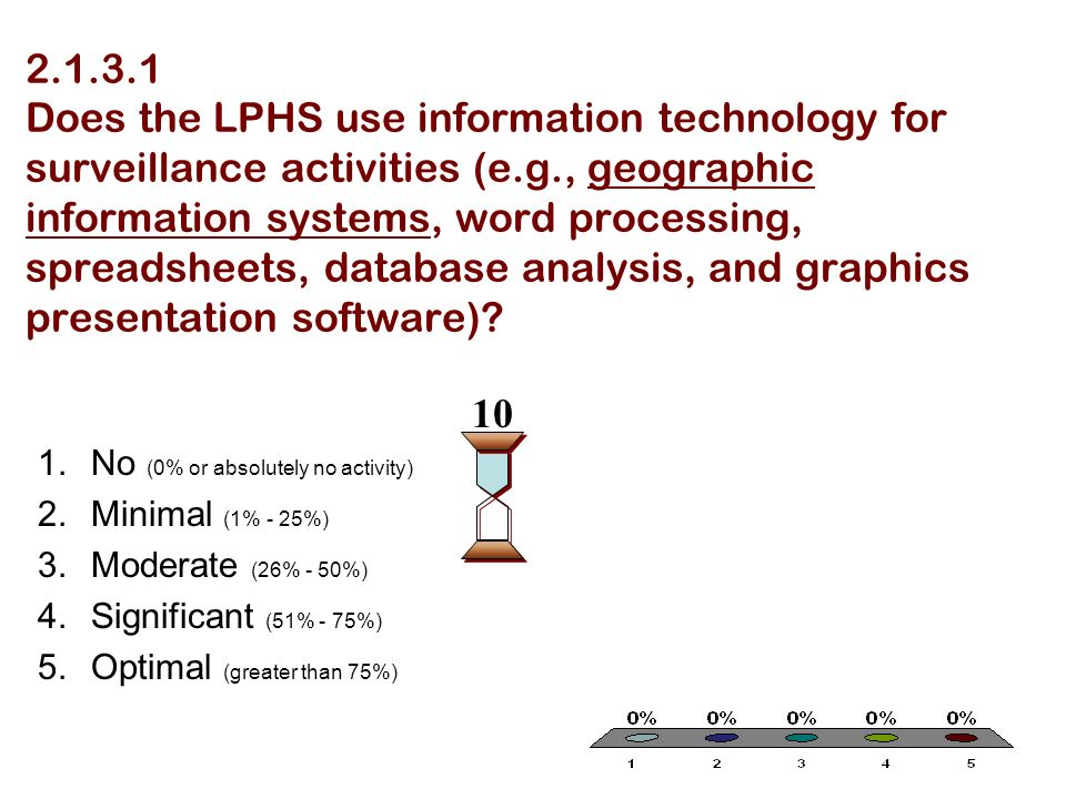 Does the LPHS use information technology for surveillance activities (e.g., geographic information systems, word processing, spreadsheets, database analysis, and graphics presentation software).