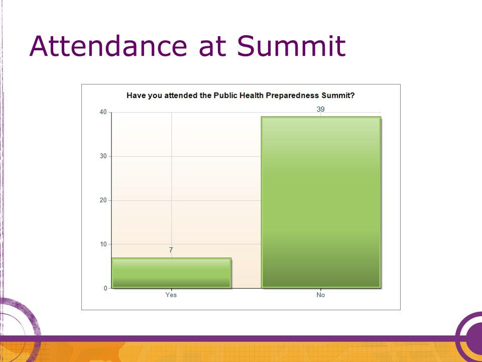 Attendance at Summit