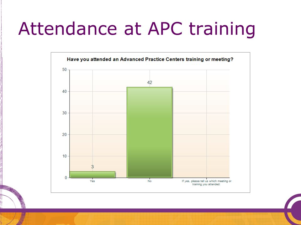 Attendance at APC training