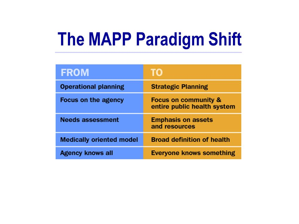 The MAPP Paradigm Shift