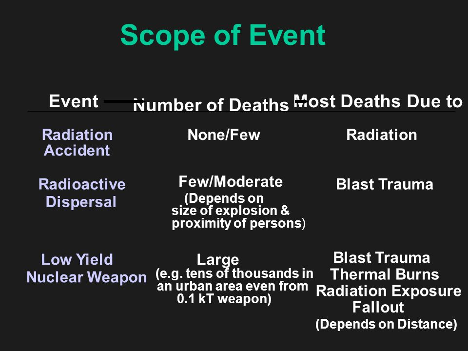 19 Scope of Event Event Number of Deaths Most Deaths Due to Radiation Accident None/Few Radiation Radioactive Dispersal Device Few/Moderate (Depends o