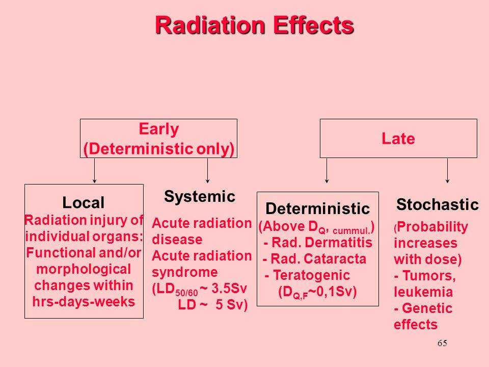 65 Radiation Effects Radiation Effects Early (Deterministic only) Local Radiation injury of individual organs: Functional and/or morphological changes