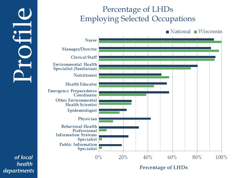 Percentage of LHDs Employing Selected Occupations Nurse Manager/Director Clerical Staff Environmental Health Specialist (Sanitarian) Nutritionist Heal