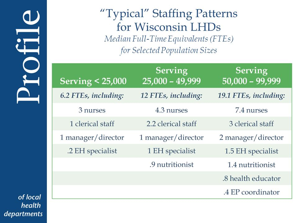 Typical Staffing Patterns for Wisconsin LHDs Median Full-Time Equivalents (FTEs) for Selected Population Sizes